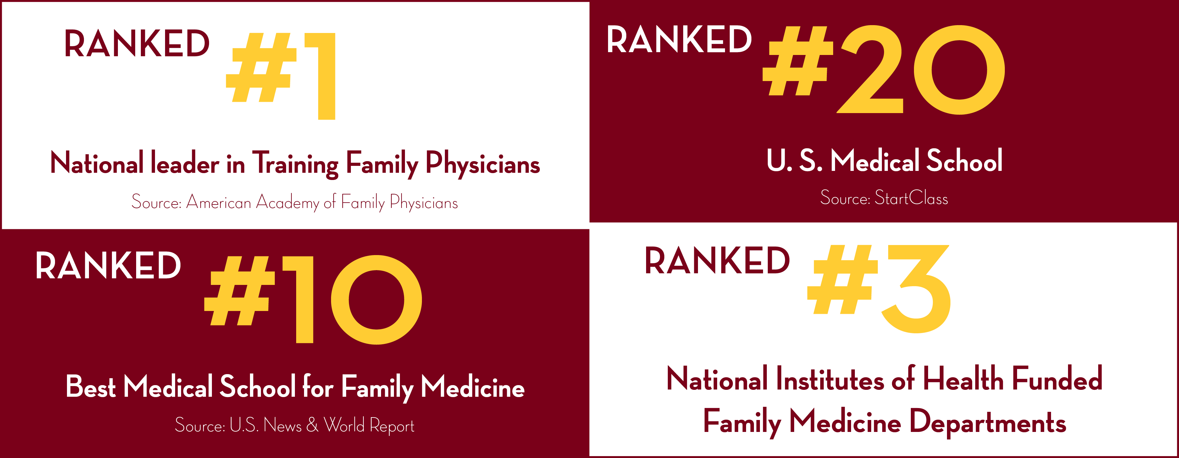 Ranked #1 in Training Family Physicians, Ranked #20 U.S. Med School by StartClass, Ranked #10 Best Med School for Family Medicine, and Ranked #3 NIH funded Family Med Departments