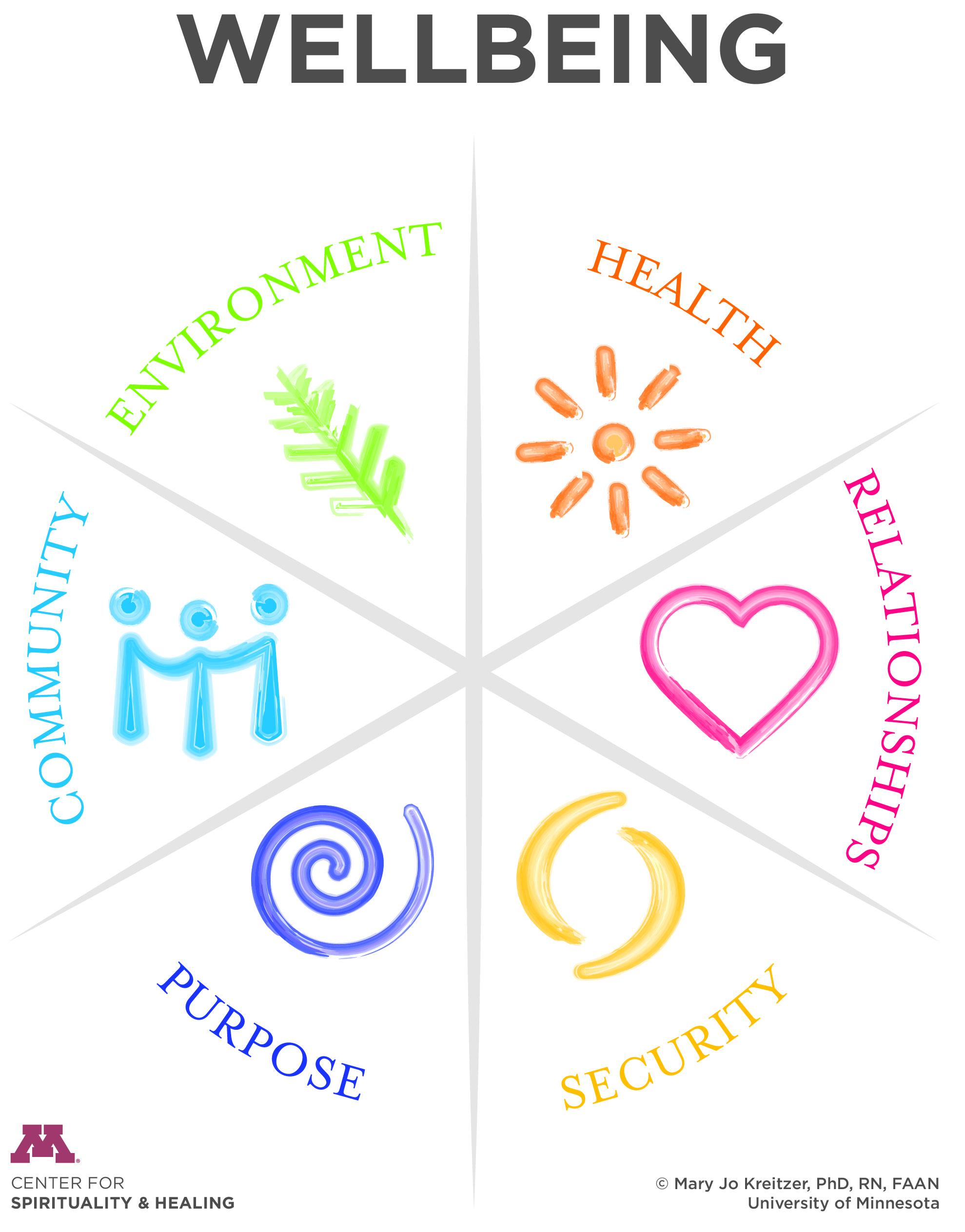 Wellbeing Model has six parts: Health, Relationships, Community, Environment, Security, and Purpose. From the U of M Center for Spirituality & Healing, Dr. Mary Jo Kreitzer